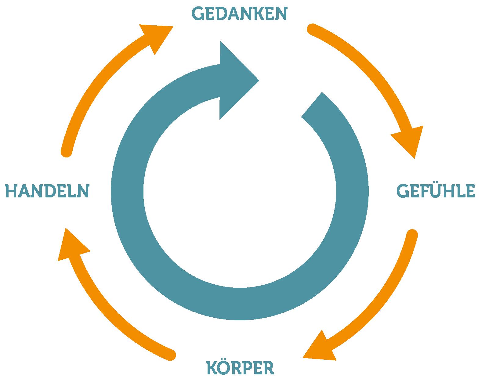 abbildung_zyklus-fuehlen-denken-handeln_rgb